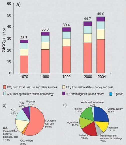 (a) Global annual emissions of anthropogenic GHGs from 1970 to 2004. (b) Share of different anthropogenic GHGs in total emissions in 2004 in terms of carbon dioxide equivalents (CO2-eq). (c) Share of different sectors in total anthropogenic GHG emissions in 2004 in terms of CO2-eq. (Forestry includes deforestation.) (IPCC Fourth Assessment Report, Climate Change 2007 (AR4), Synthesis report [chapter 2: Figure 2-1])