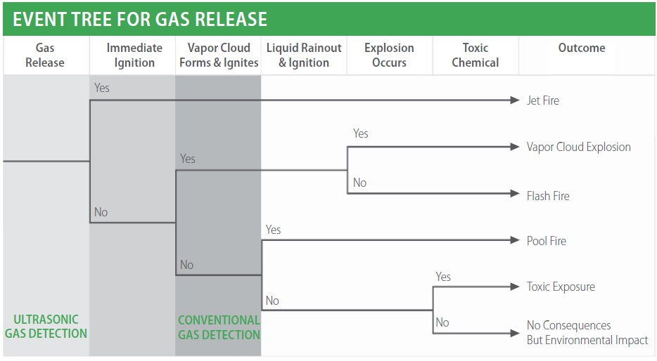The gas release event tree illustrates the sequence of events that can take place in the event of a gas release. The figure shows that UGLD responds at gas leak initiation whereas conventional detectors only respond when the gas has accumulated and formed a vapor cloud.