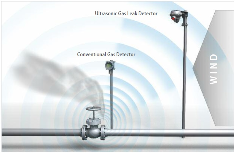 Ultrasonic gas leak detectors do not need physical contact with the gas. They are unaffected by wind, gas dilution and the direction of the gas plume.