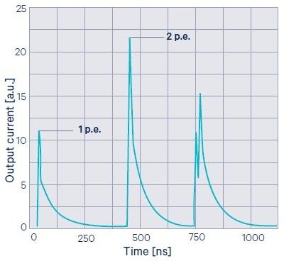 Optical crosstalk in SiPMs.