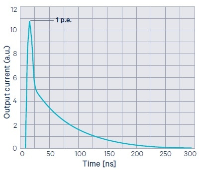 Current pulse produced by a micro-cell in response to photon absorption (single-cell signal).
