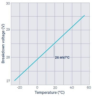 Breakdown voltage temperature dependence.
