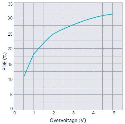 Photon detection efficiency (PDE) as a function of the overvoltage.
