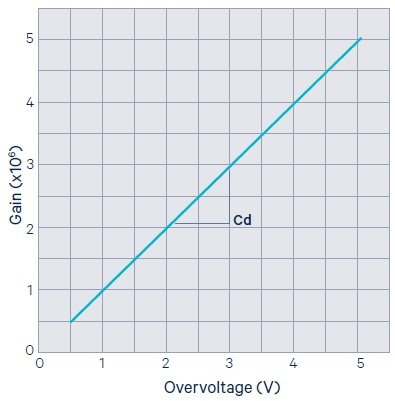 SiPM gain as a function of the overvoltage.