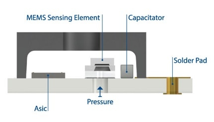 Sensor package showing back-side entry to protect electronic circuitry from harsh media.