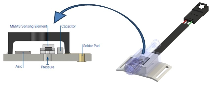 The MSS100 sensor from Merit Sensor Systems employs back-side entry and eutectic die attach that protects sensor circuitry for cost-effective high reliability in medical applications.