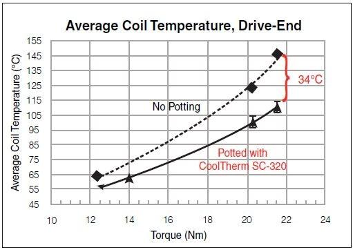 Average Coil Temperature – Drive-End.