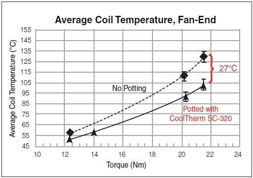 Average Coil Temperature – Fan-End.