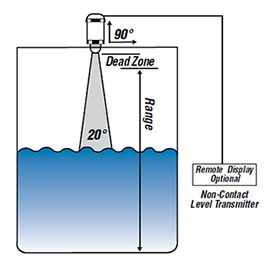 Non-contact level transmitter