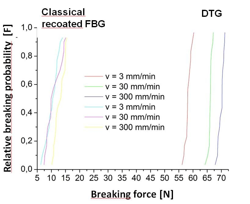 Relative breaking probability of Draw Tower Gratings and standard telecom fiber