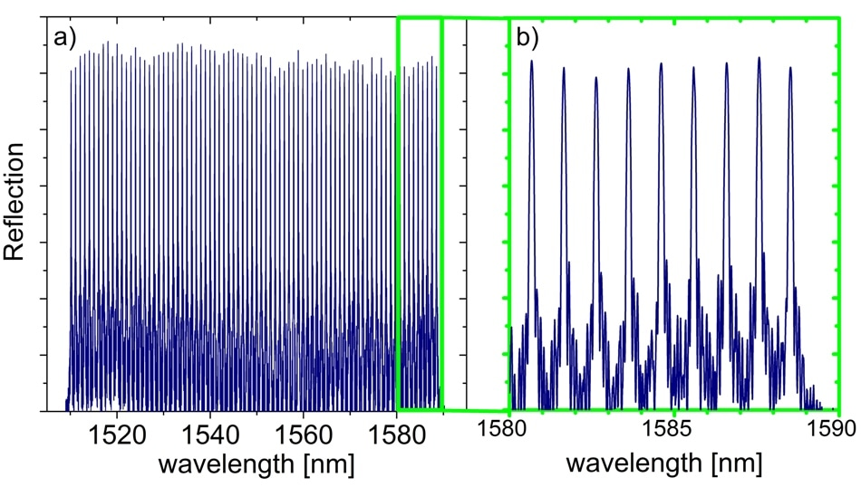 Spectrum of a DTG array containing 80 different wavelengths