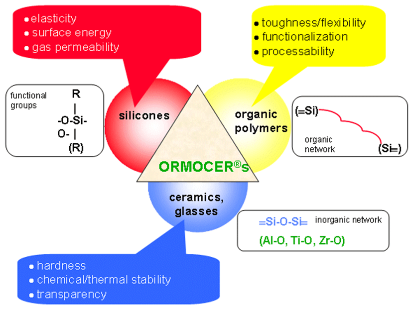 General scheme showing the structure of Ormocer® coatings