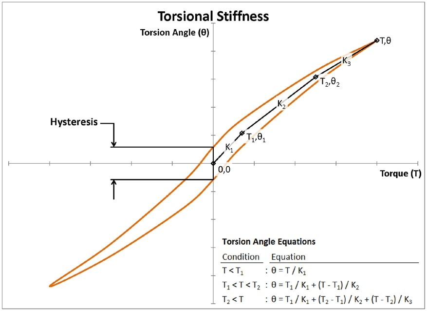 Torsional Stiffness as a function Torque and Angle.