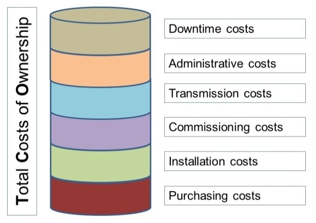Overview on total operating costs