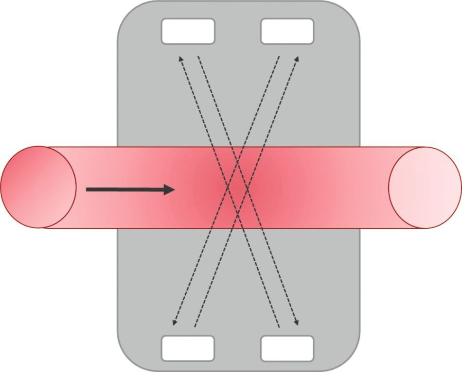 Flow Measurements with the Ultrasound Transit Time Method
