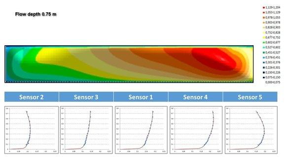 NIVUS COSP Technology
