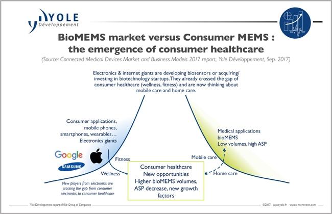 Volume Markets for Biomedical Sensors