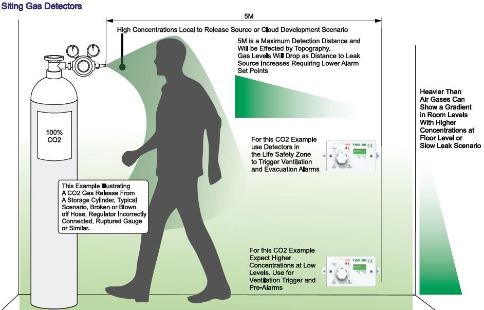 Siting Gas Detectors