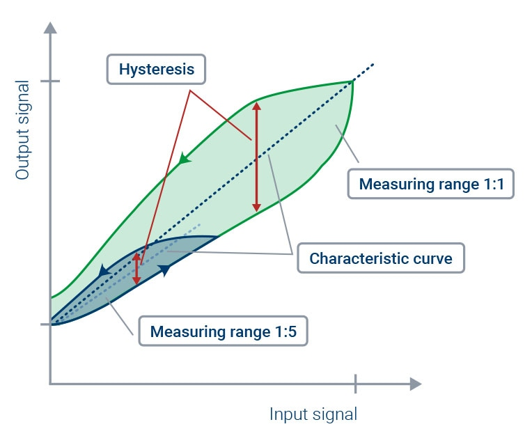 When changing from the larger to the smaller measuring range during a torque measurement, the characteristic curve changes due to the hysteresis.