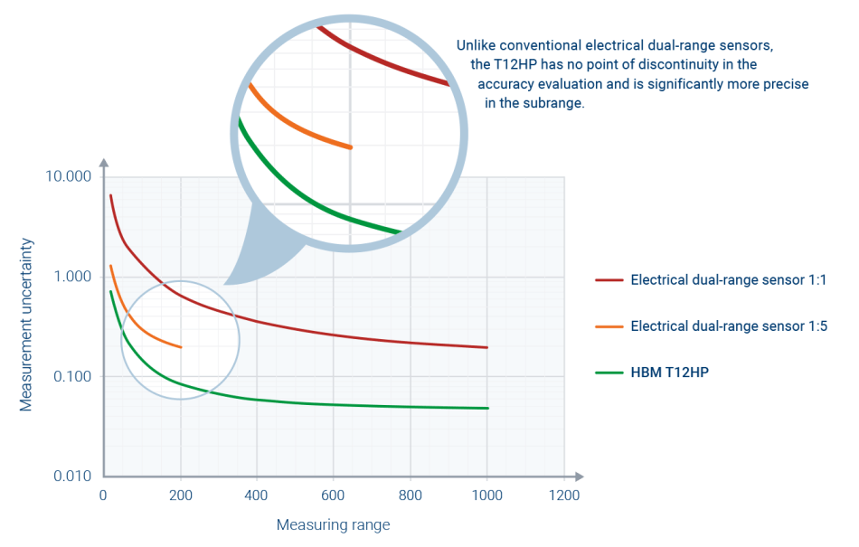 General realization of the point of discontinuity in the accuracy evaluation when changing measuring ranges of electrical dual-range sensors.
