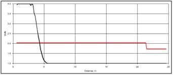 Waveform plot