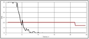 Waveform plot - Lasco Fitting