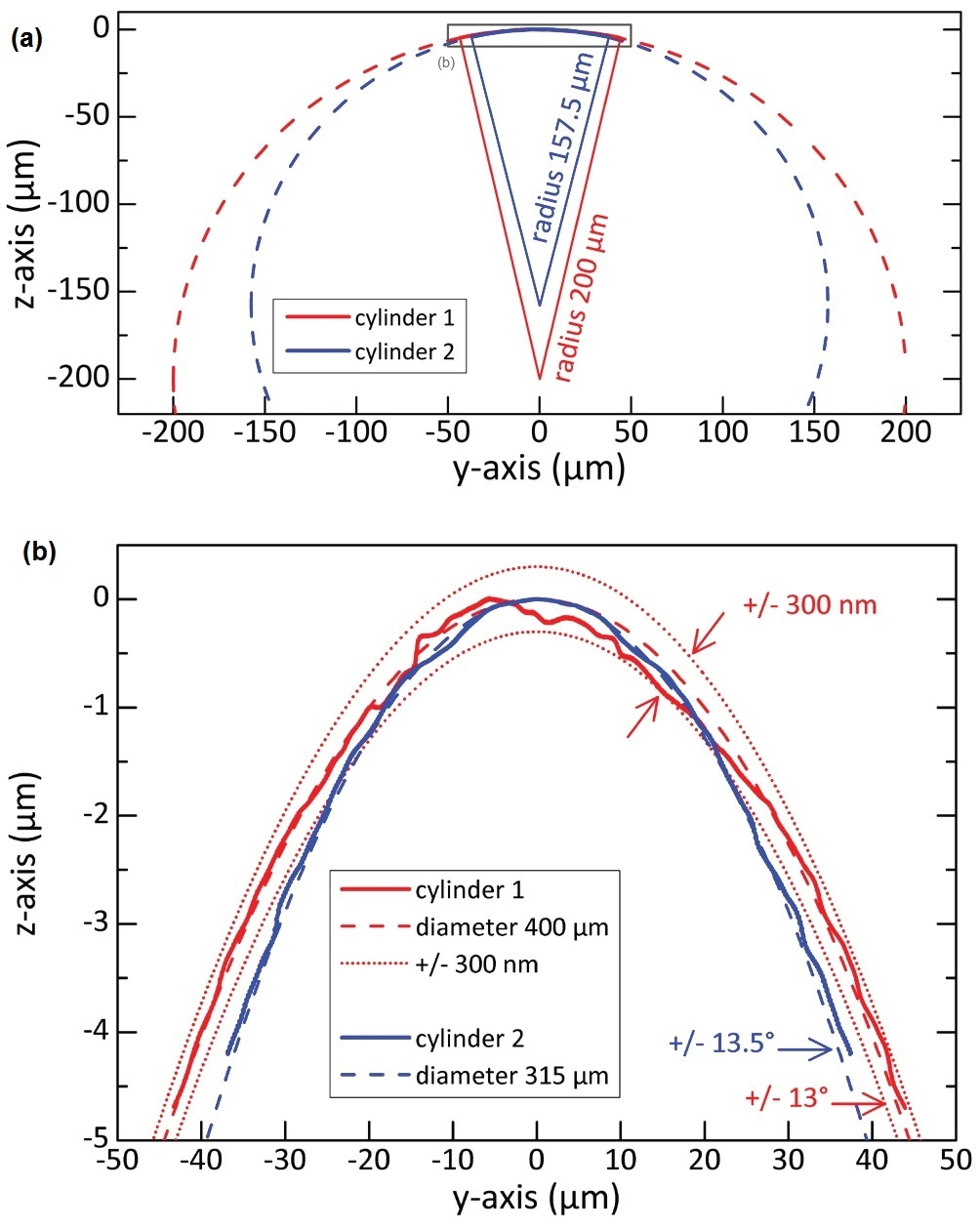 Profilometry measurements on two metal cylinders with diameters of 400 µm and 315 µm