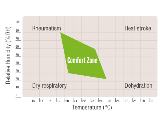 Ambient Humidity and Temperature