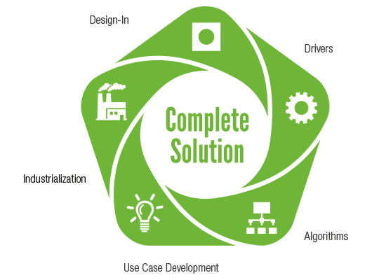 Complete Solutions Provider