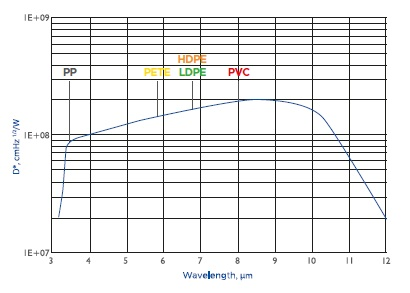 VIGO's detector detectivity and some examples of absorption bands which can be used for plastic identification.