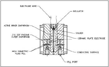 Pressure Sensors with Four Pressure Sensing Technologies