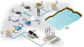 A Users Guide for Level Measurement in the Water Treatment Industry