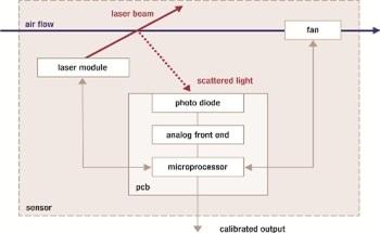 Air Quality Measurements Using Particle Matter Sensing