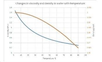 How Temperature Elevation can Change Your Measurement of Liquid Flow
