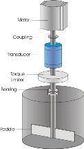 Using Rotary Torque Equipment in Viscosity Measurement
