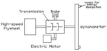 Investigating a Vehicular Regenerative Energy Capture System