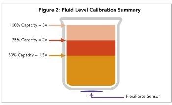 Using Force Sensors for Relative Measurement Applications