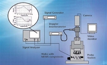 Improving Microstructure Simulations Using Laser Vibrometry