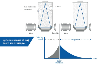 Using Infrared Lasers for Gas Leak Detection