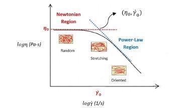 Polymer Melts and Flow Curve Behavior