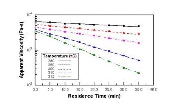 Using a Capillary Rheometer to Characterize the Thermal Stability of Polymer Melts