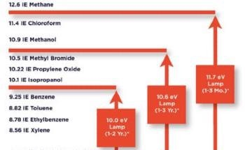Environmental Monitoring of Benzene for Safety