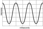 Advantages and Disadvantages of Complex Vibration Measurement Tools