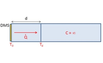 Determining the Maximum Excitation Voltage of a Strain Gauge