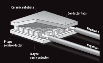 Thermopile Pyranometers – How Do They Work?