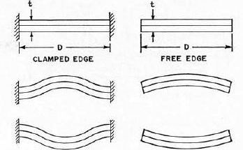 Electroacoustical Transducers for Use in AIR