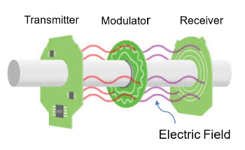 Comparing Inductive and Capacitive Position Sensors