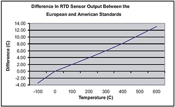 Using RTD Sensors