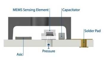 Pressure Sensor for Extended Temperatures