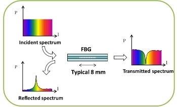 Sensor Principle – Fiber Bragg Grating (FBG)